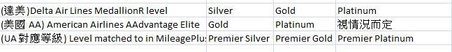 UA Status Match chart
