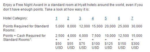 Hyatt Cash point chart