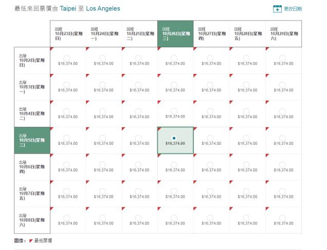 TPE-LAX price chart