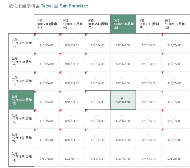 TPE-SFO Chart