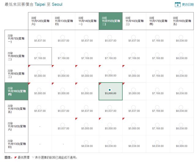 seoul-price-chart