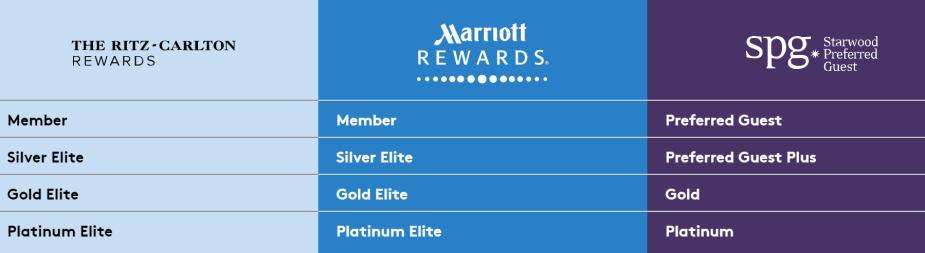 SPG & Marriott Match