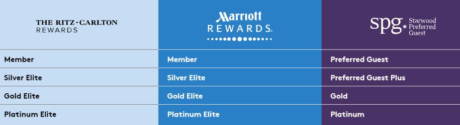 SPG & Marriott Match