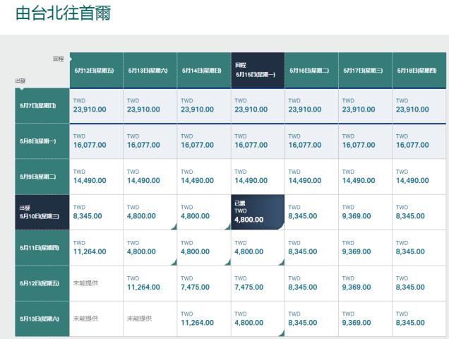 TPE-ICN chart